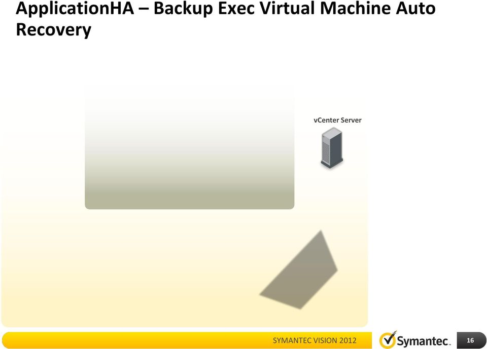 Backup Exec virtual machine backup and ApplicationHA monitoring configured separately. 2.