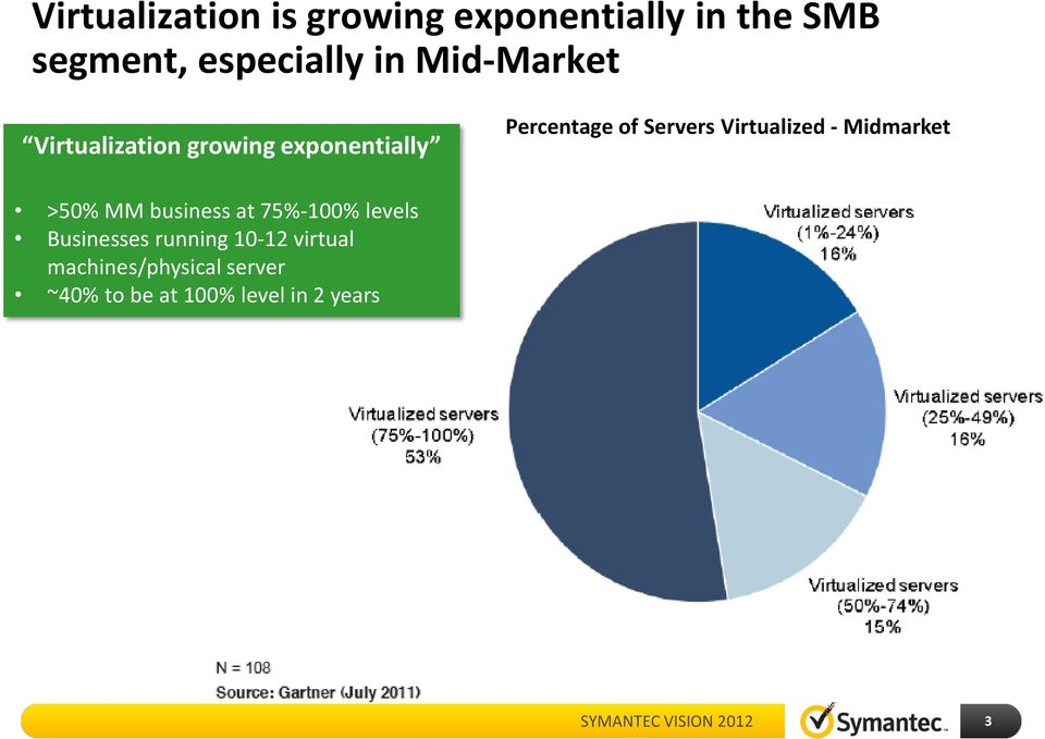 Virtualized - Midmarket >50% MM business at 75%-100% levels Businesses