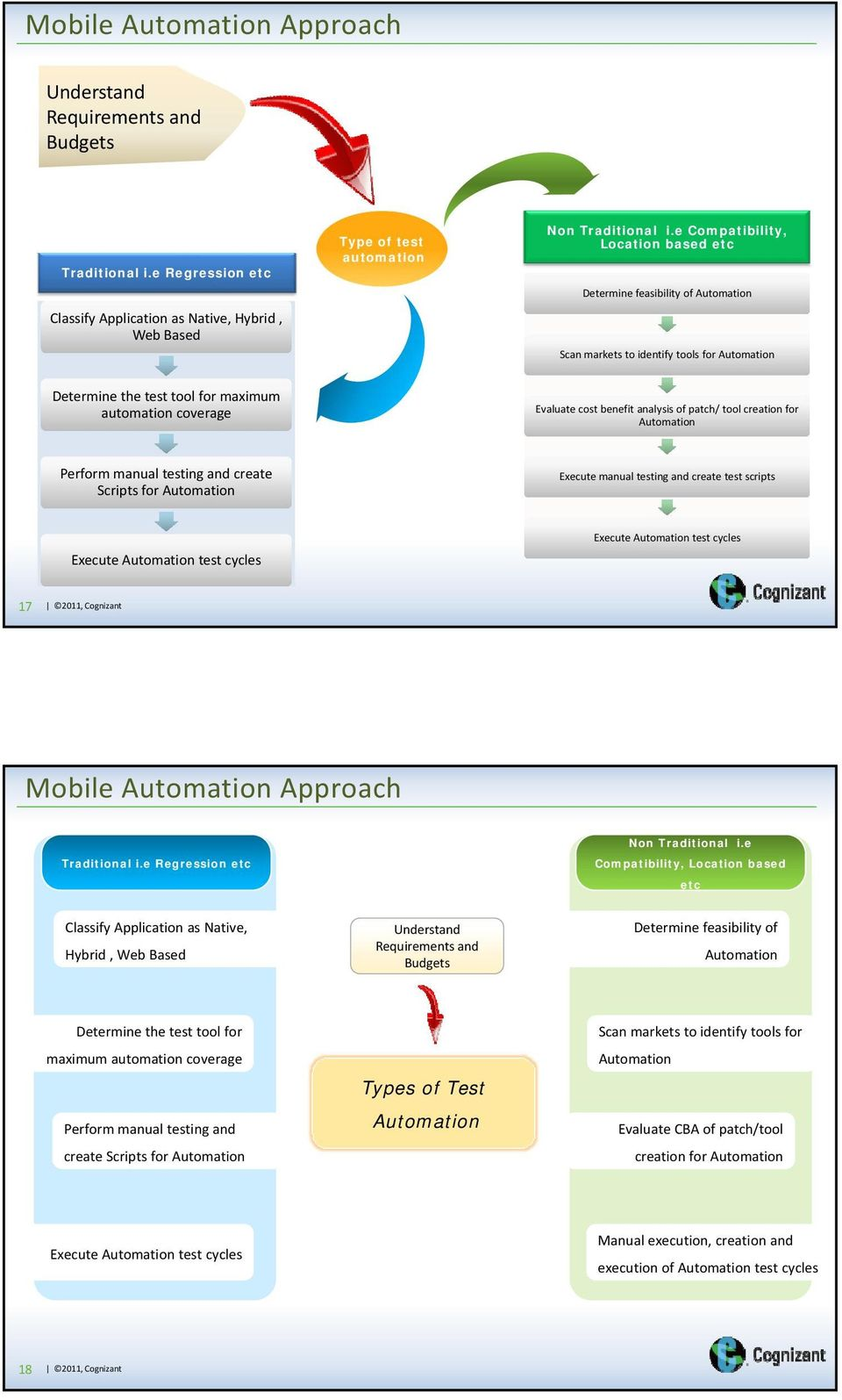Selecting Mobile Application Automation Tools