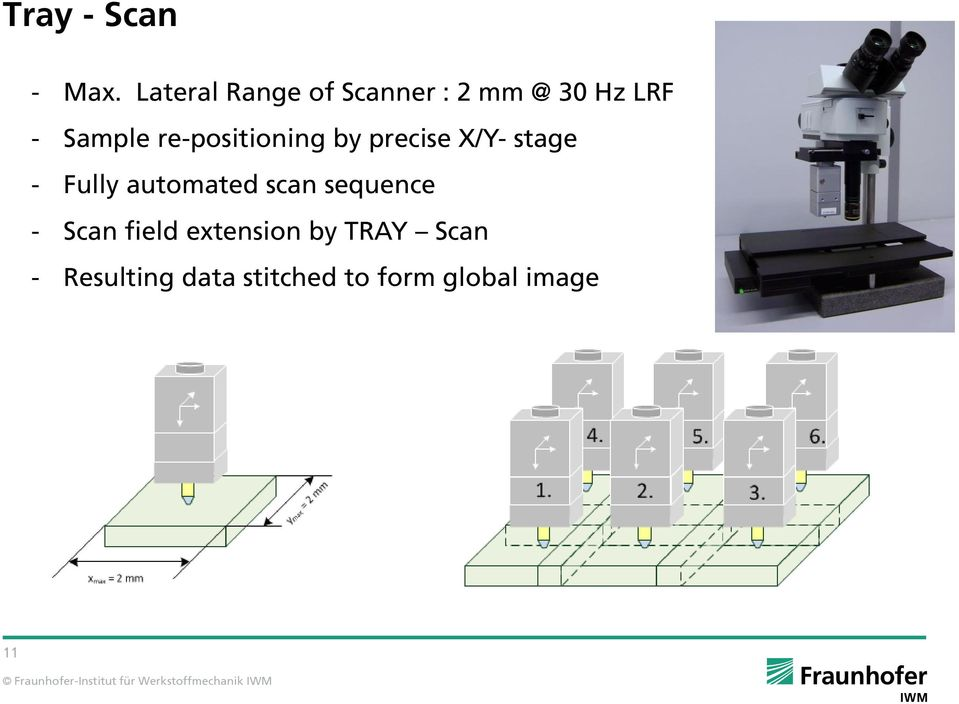 re-positioning by precise X/Y- stage - Fully automated