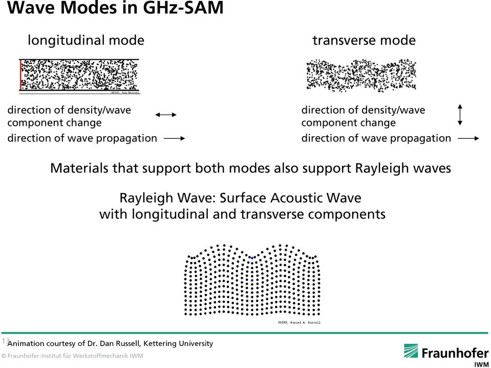 propagation Materials that support both modes also support Rayleigh waves Rayleigh Wave: Surface