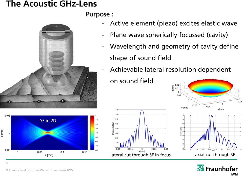 of cavity define shape of sound field - Achievable lateral resolution