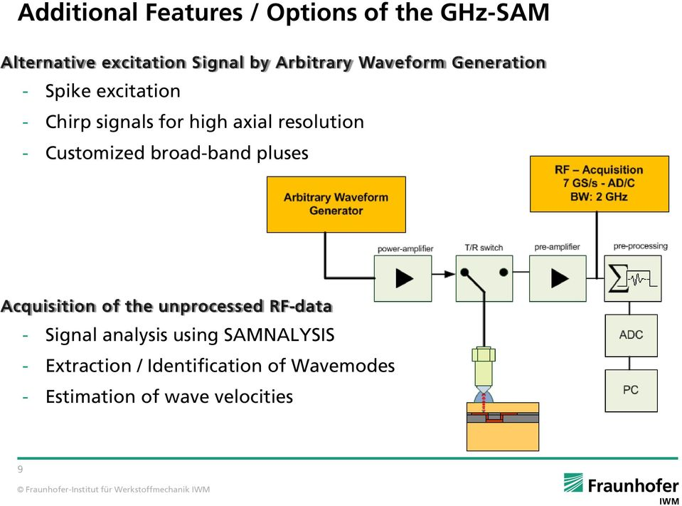 resolution - Customized broad-band pluses Acquisition of the unprocessed RF-data -