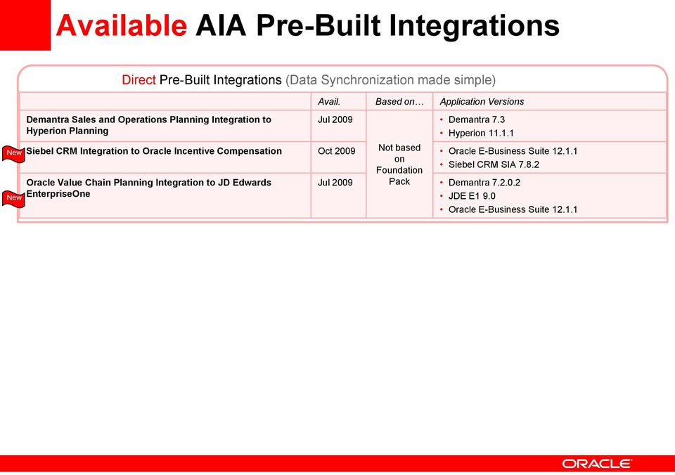 .1.1 Not based New Siebel CRM Integration to Oracle Incentive Compensation Oct 2009 Oracle E-Business Suite 12.1.1 on Siebel CRM SIA 7.
