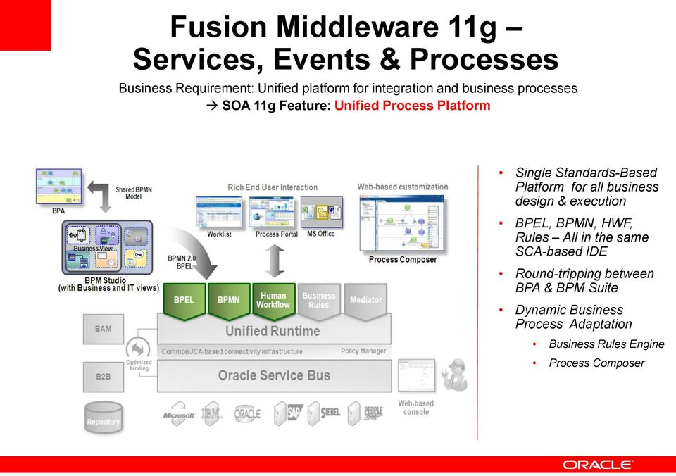 Platform for all business design & execution BPEL, BPMN, HWF, Rules All in the same SCA-based IDE