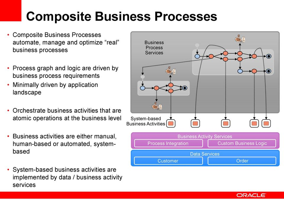 business level Business activities are either manual, human-based or automated, systembased System-based business activities are implemented by data / business