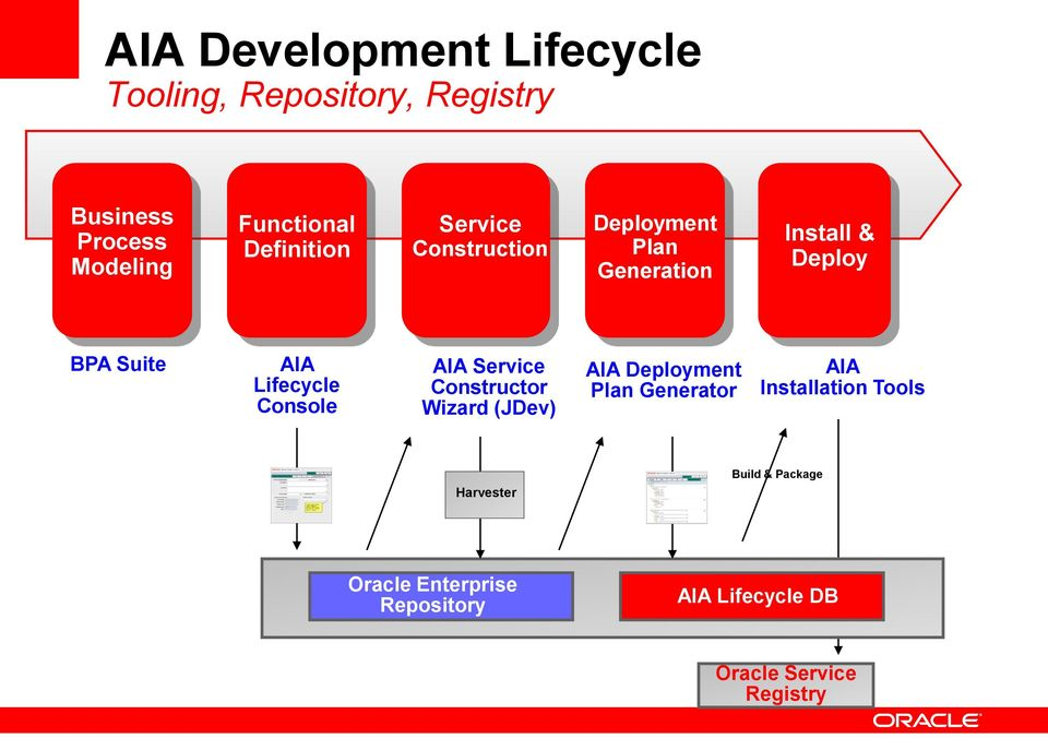 Console AIA Service Constructor Wizard (JDev) AIA Deployment Plan Generator AIA Installation Tools