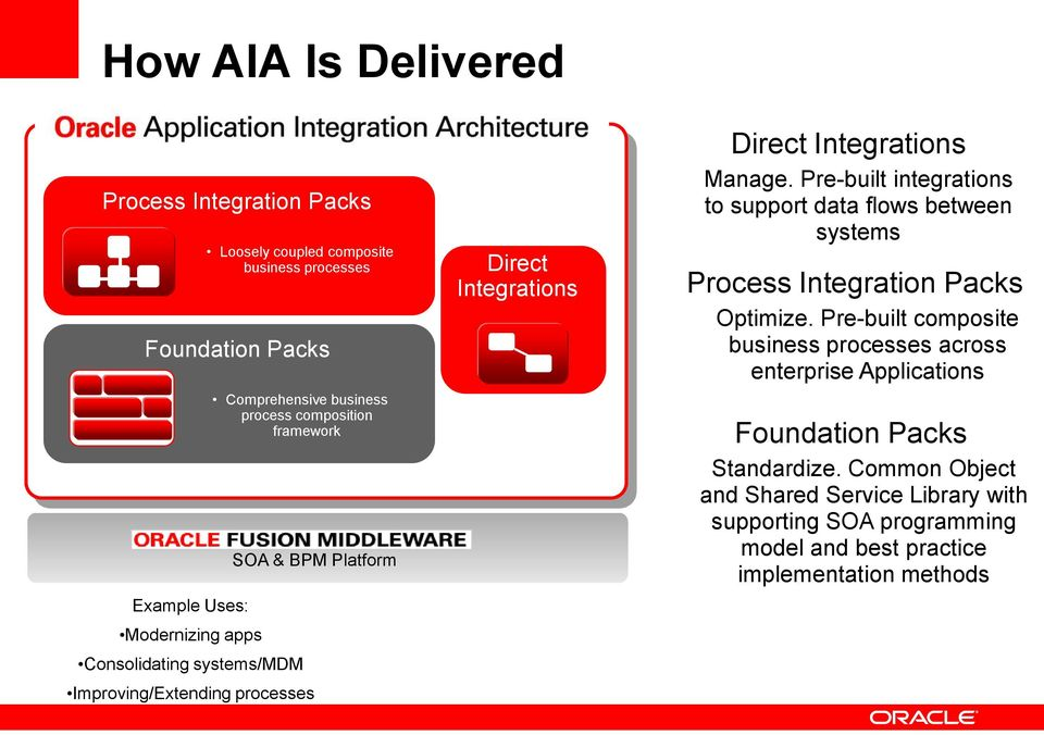 Pre-built integrations to support data flows between systems Process Integration Packs Optimize.