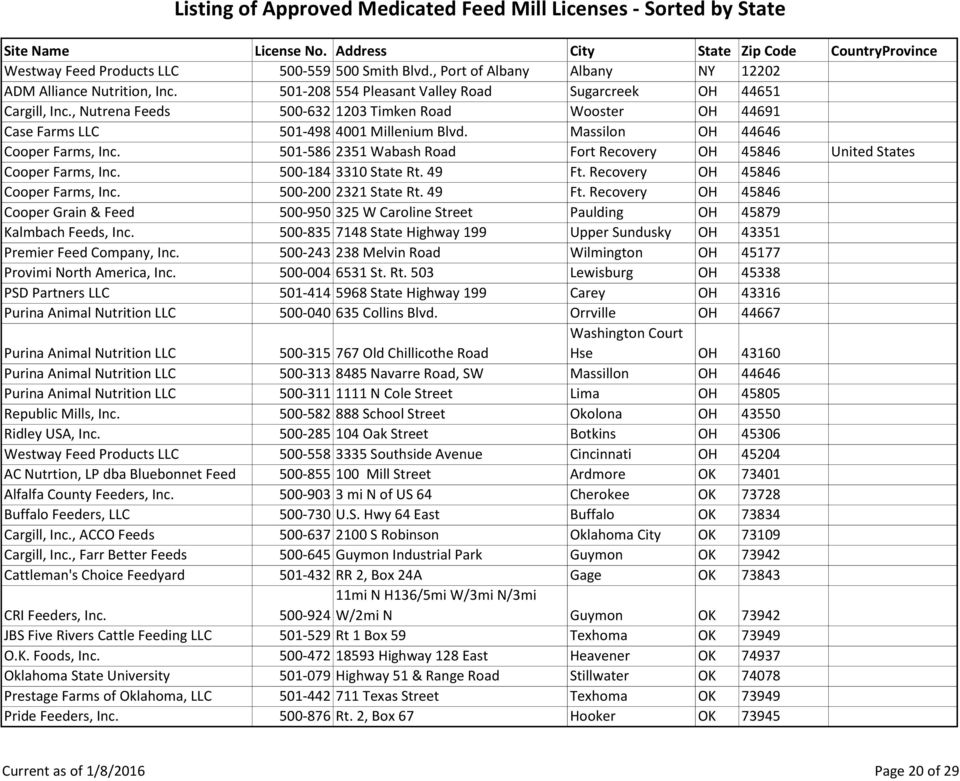 Listing of Approved Medicated Feed Mill Licenses - Sorted by