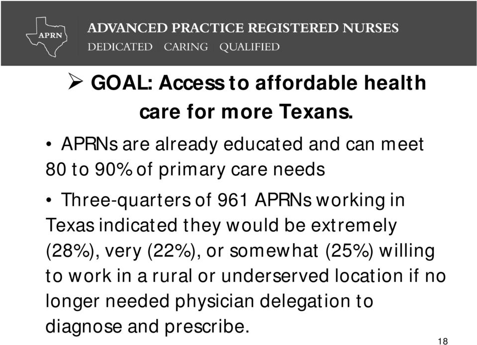 961 APRNs working in Texas indicated they would be extremely (28%), very (22%), or somewhat