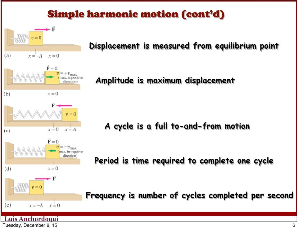 a full to-and-from motion Period is time required to complete