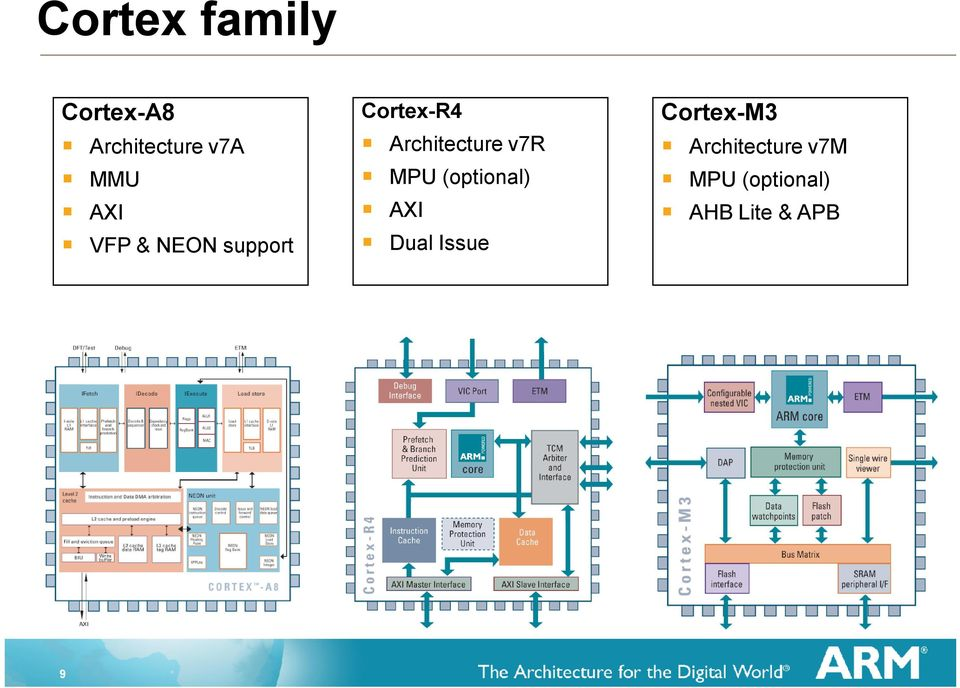 the arm architecture with a focus on v7a and cortex a8 pdf