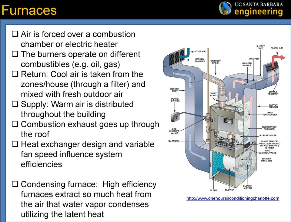 throughout the building Combustion exhaust goes up through the roof Heat exchanger design and variable fan speed influence system efficiencies