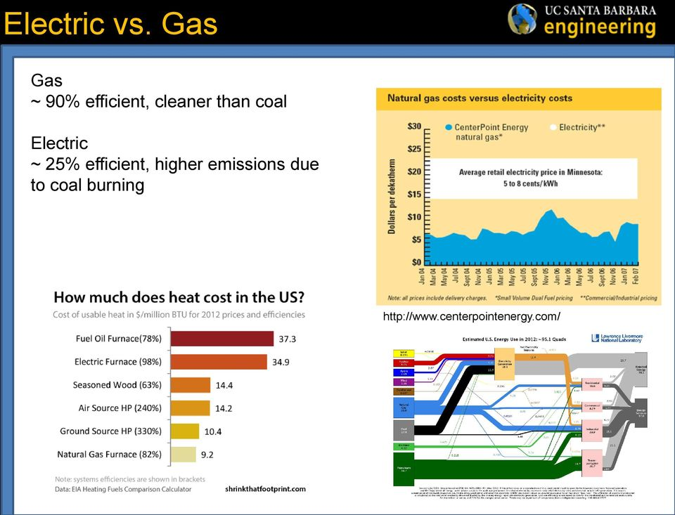 coal Electric ~ 25% efficient, higher