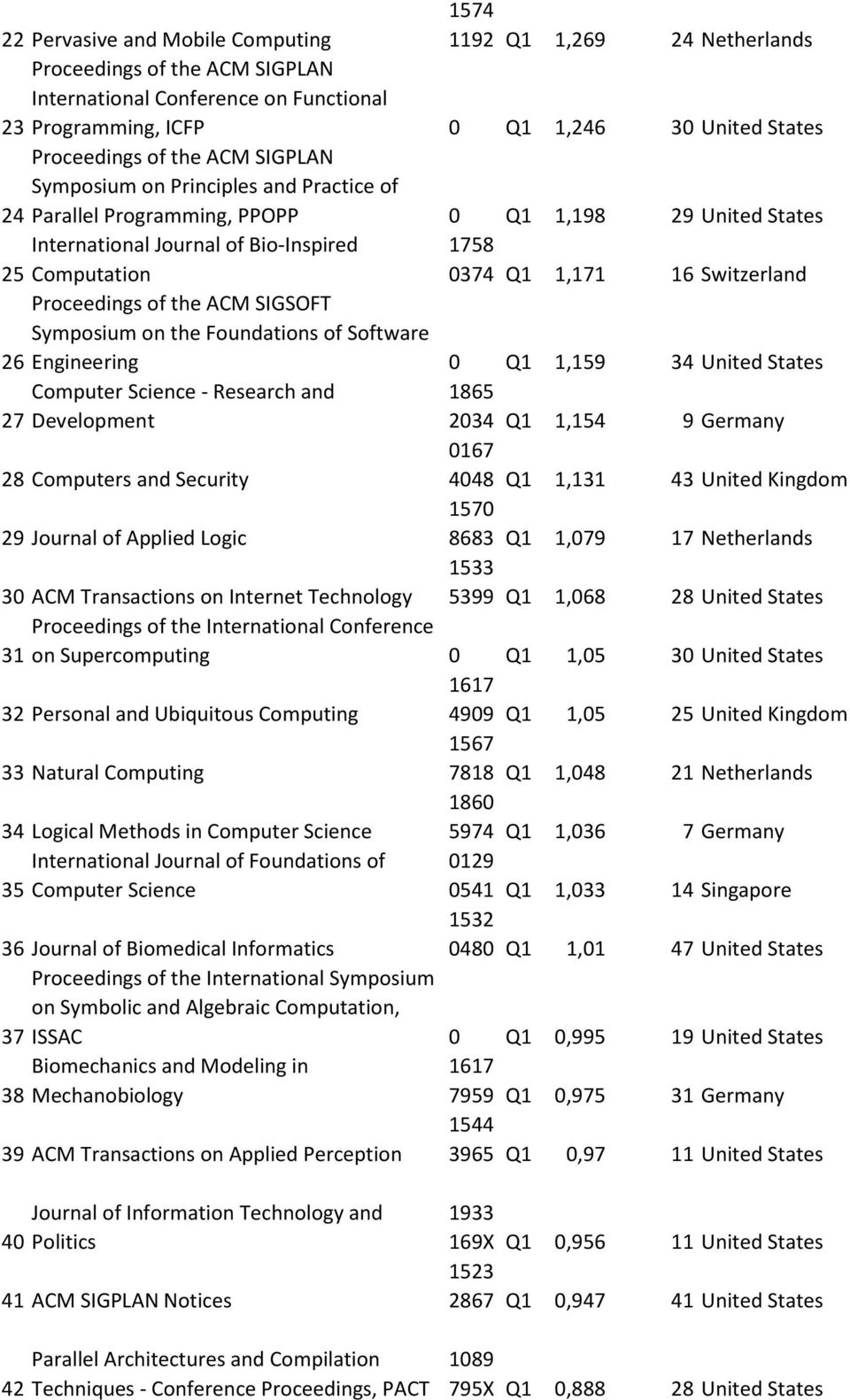 Switzerland Proceedings of the ACM SIGSOFT Symposium on the Foundations of Software 26 Engineering 0 Q1 1,159 34 United States Computer Science - Research and 1865 27 Development 2034 Q1 1,154 9