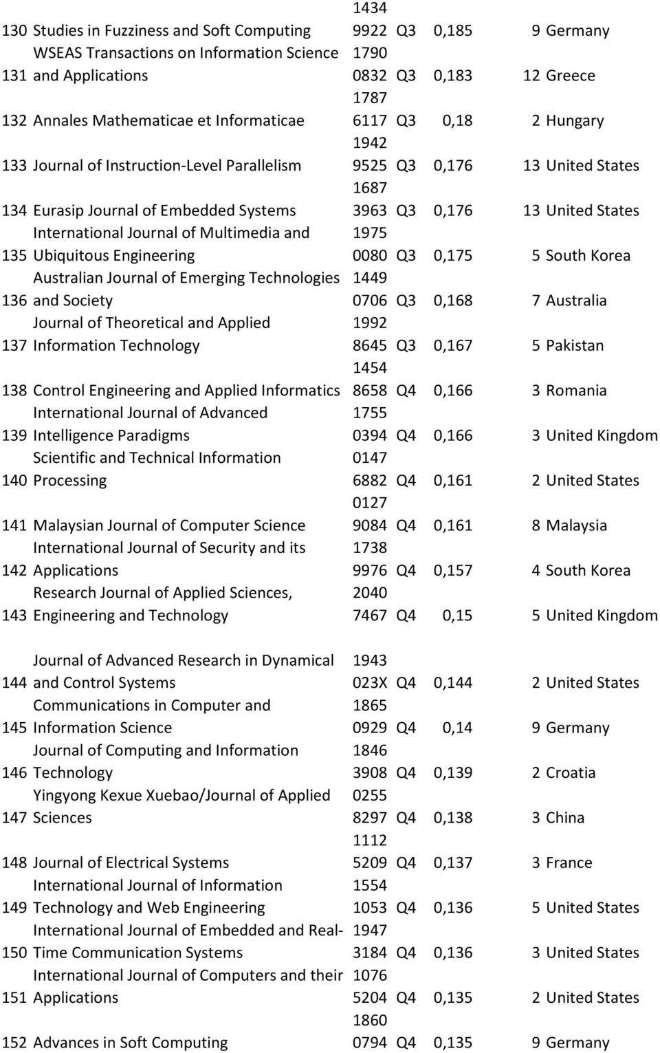 137 Information Technology 138 Control Engineering and Applied Informatics International Journal of Advanced 139 Intelligence Paradigms Scientific and Technical Information 140 Processing 141
