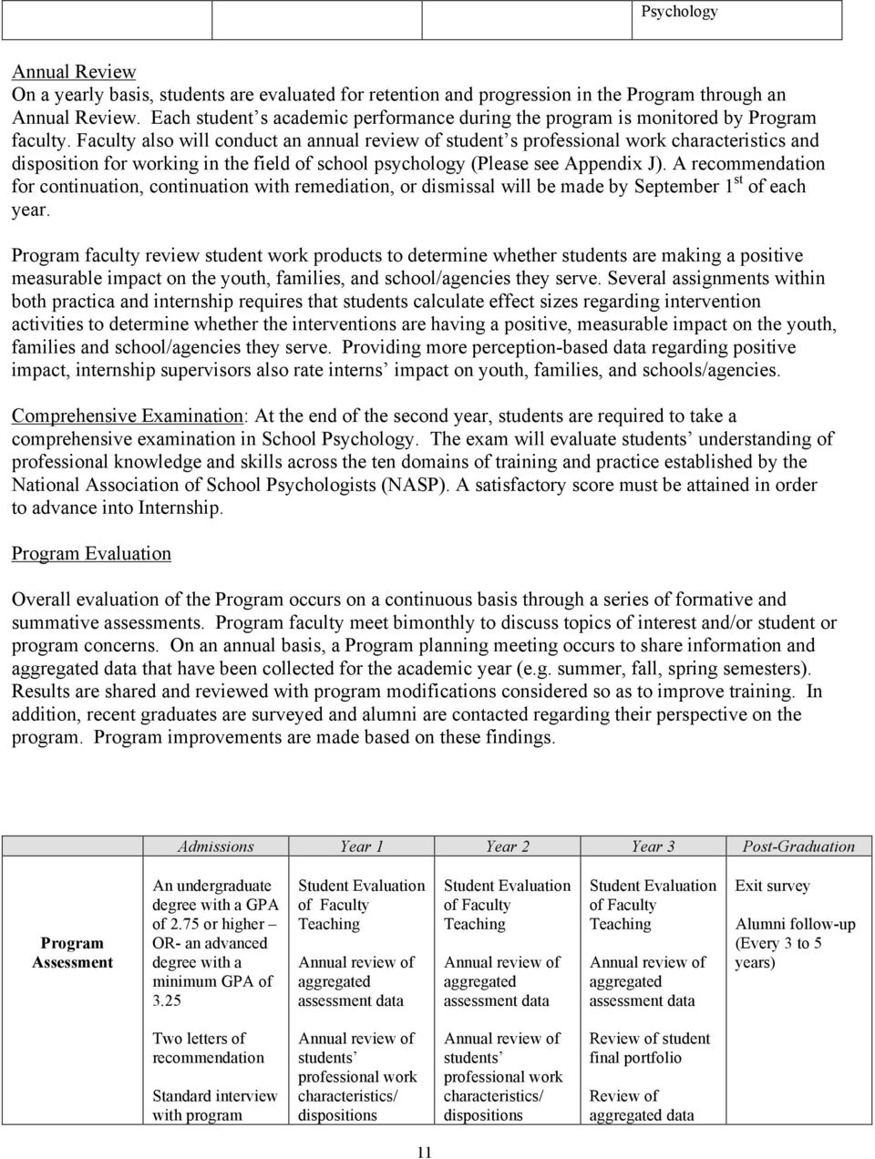 Faculty also will conduct an annual review of student s professional work characteristics and disposition for working in the field of school psychology (Please see Appendix J).