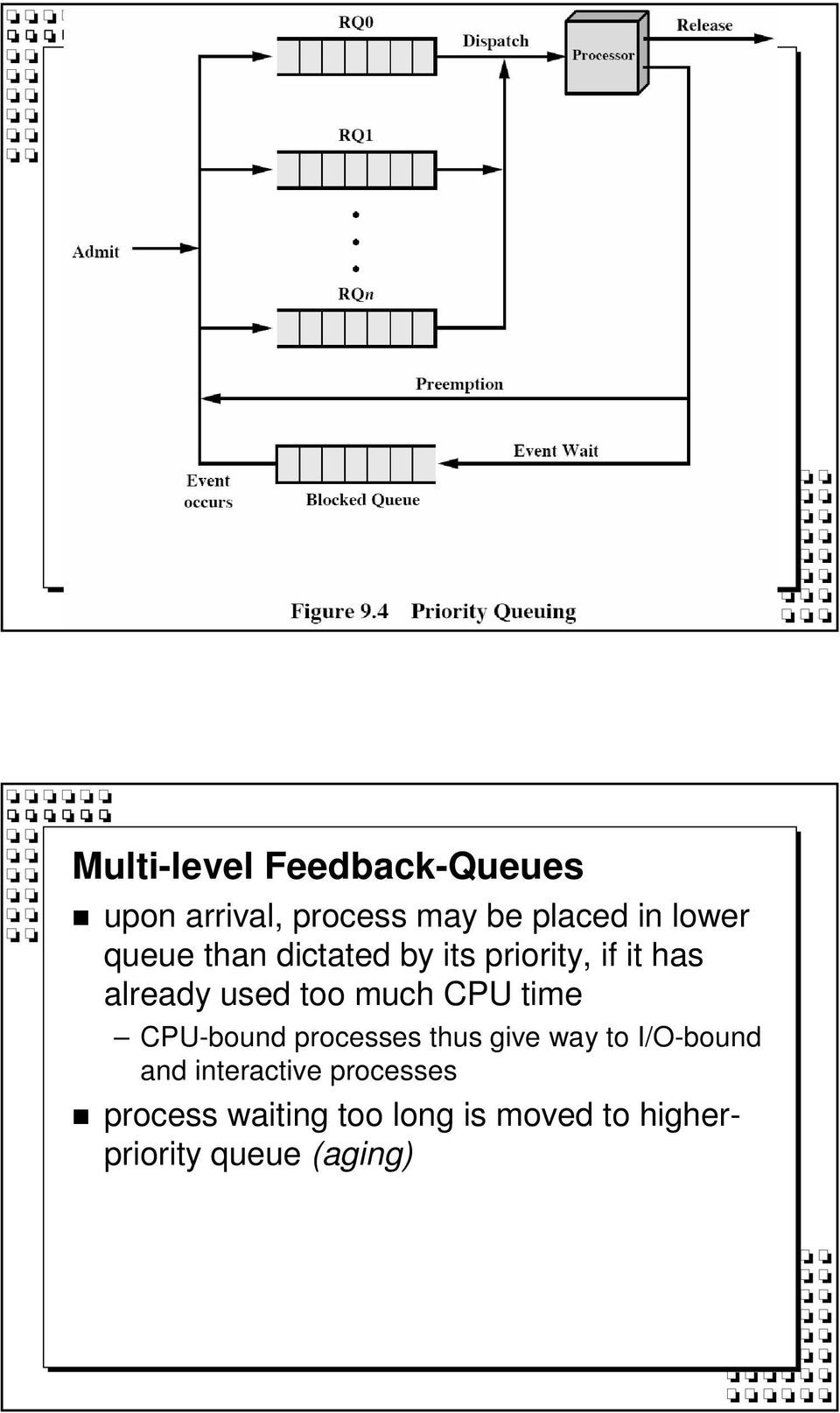 time CPU-bound processes thus give way to I/O-bound and interactive