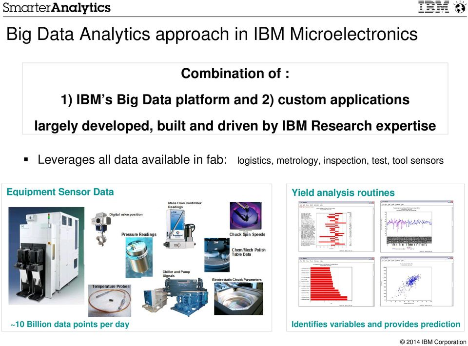 Big Data Analytics For Semiconductor Manufacturing Pdf