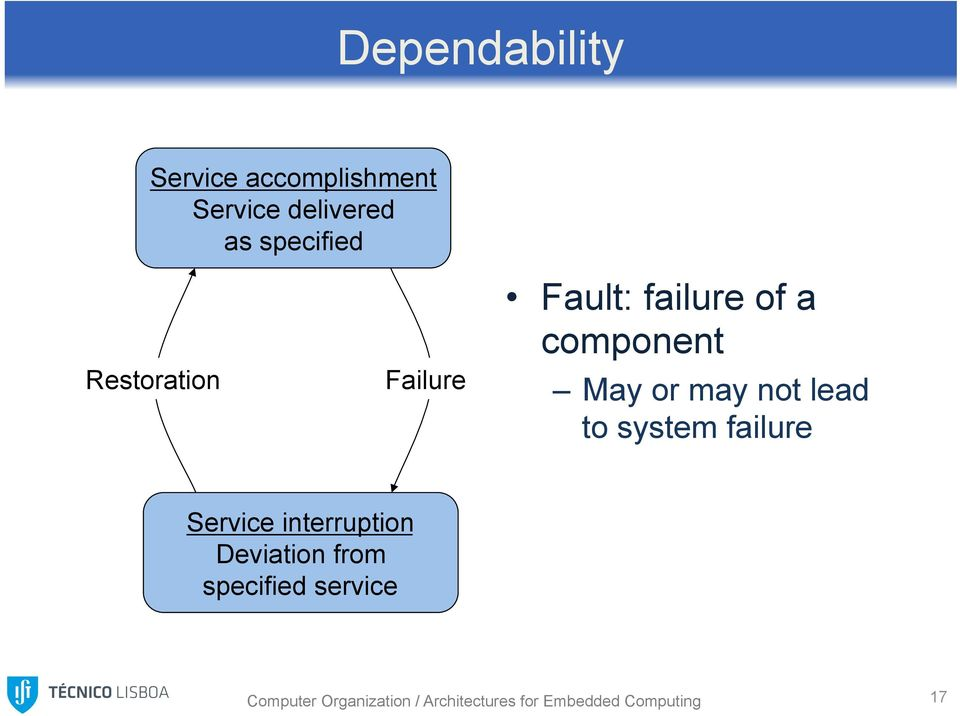 lead to system failure Service interruption Deviation from specified
