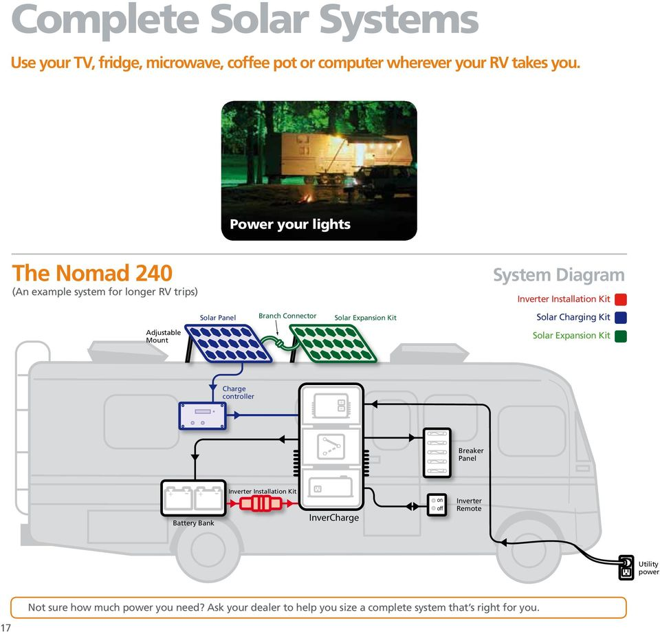 Rv Solar Power Guide Pdf Panel Battery Diagram Nomad 240 An Example System For Longer Trips Dc Ac Inverter