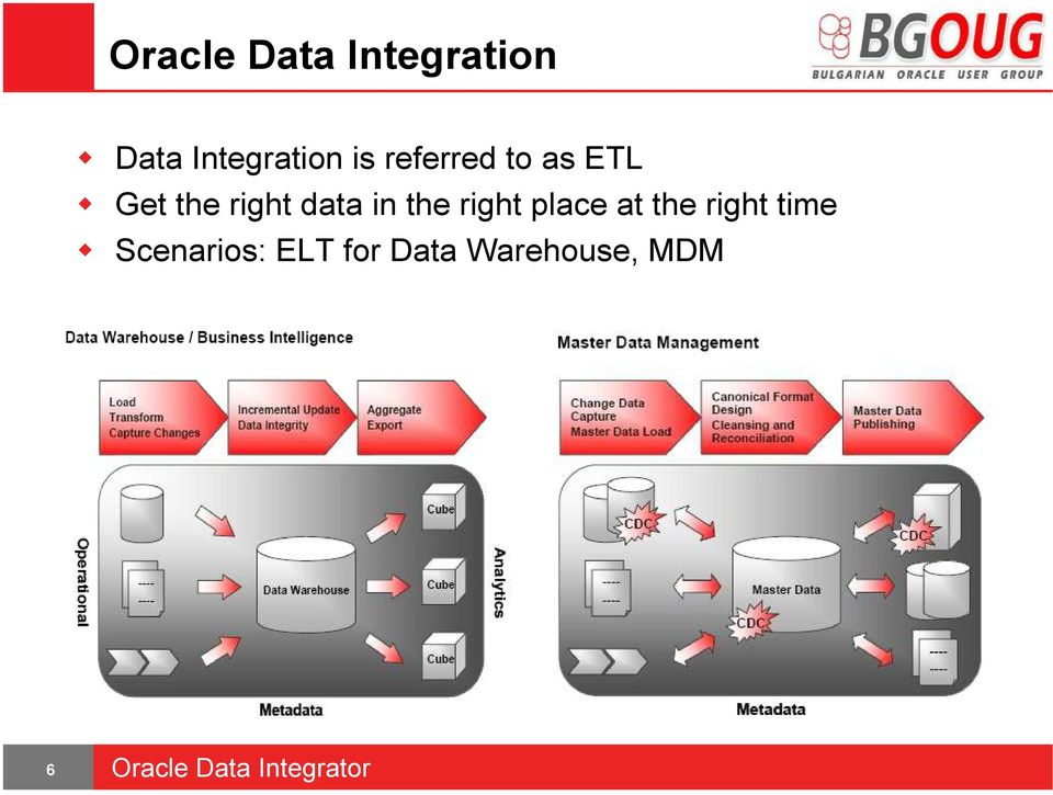 Oracle Data Integrator Overview and Demo  Maria Mundrova ETL
