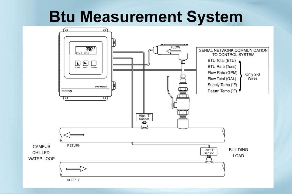 Energy and Flow Measurement for Hydronic Systems - PDF