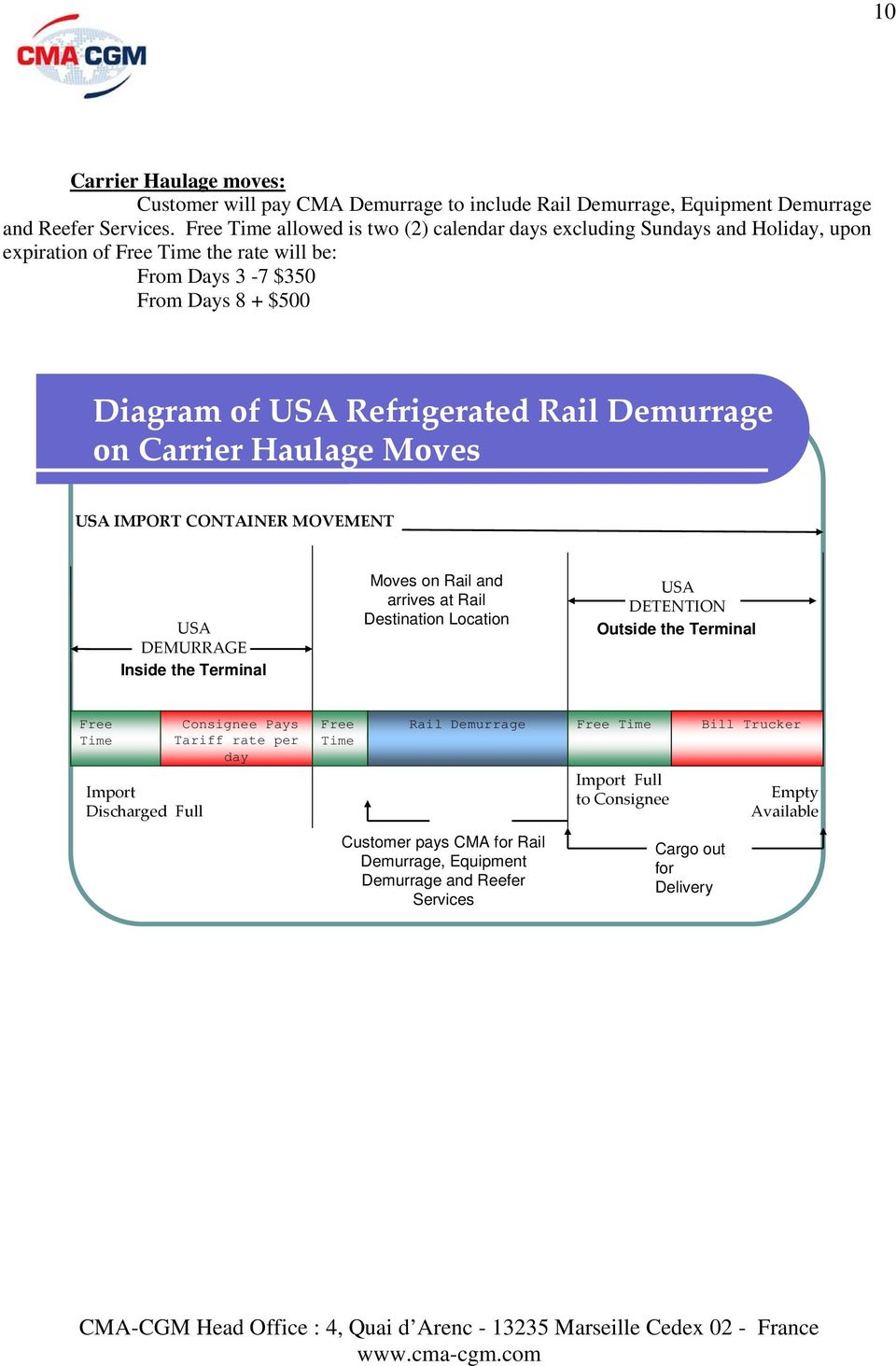 TARIFF OF DEMURRAGE AND DETENTION - PDF