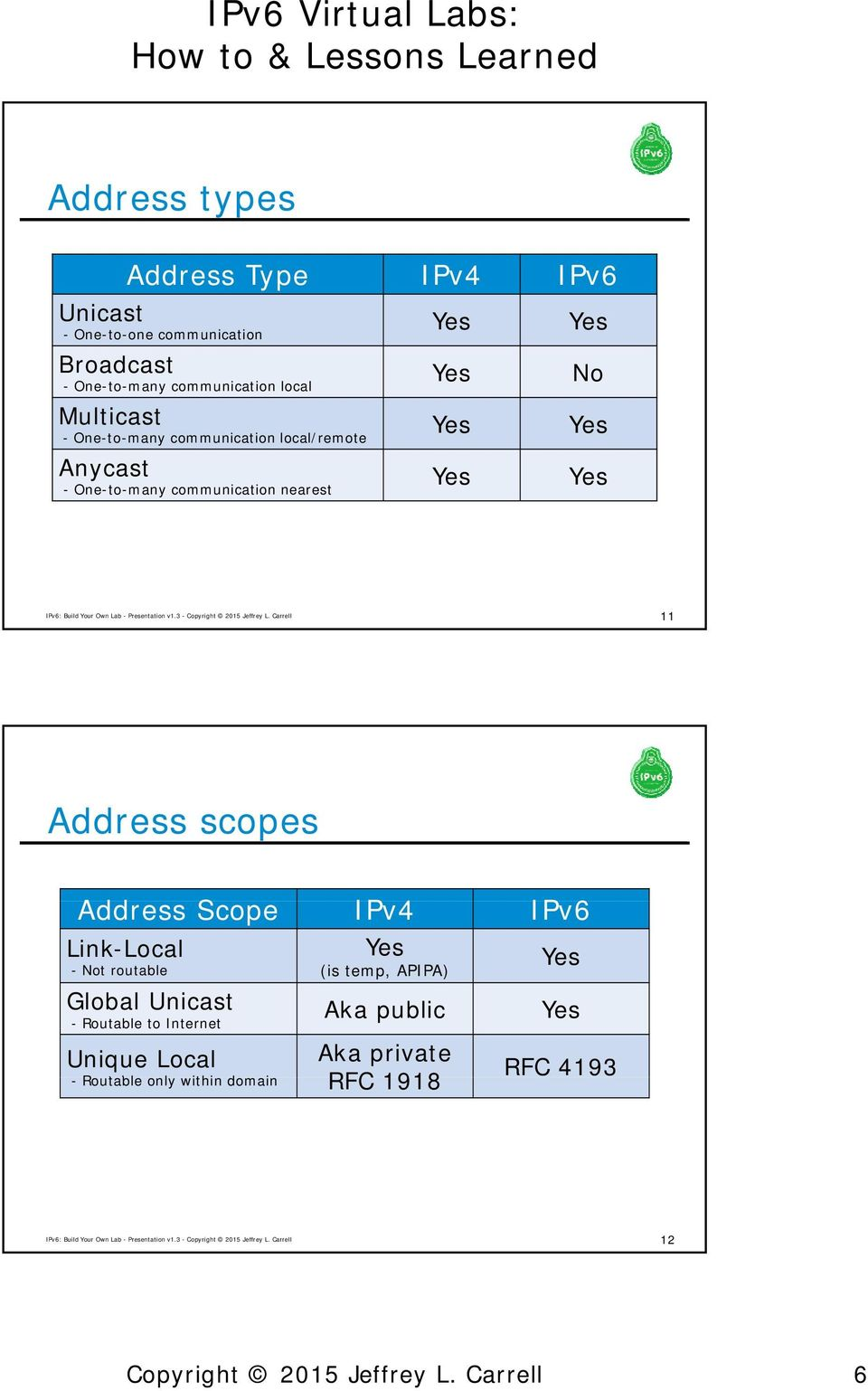 IPv6 Virtual Labs: How to & Lessons s Learned  IPv6 Virtual