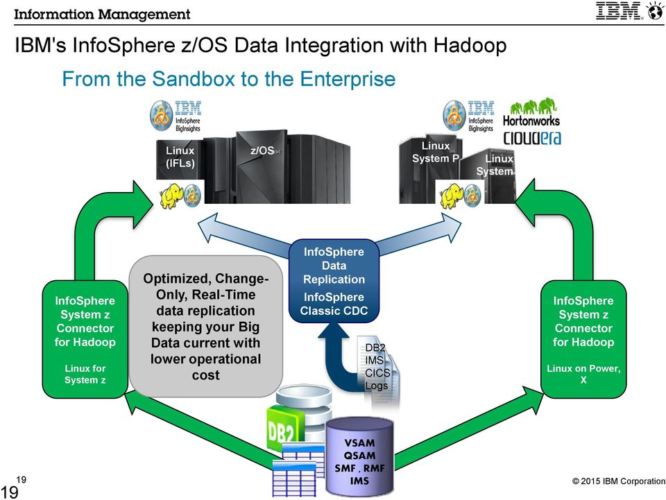 IMS Data Integration with Hadoop - PDF
