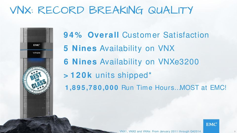 Availability on VNXe3200 >120k units shipped* 1,895,780,000