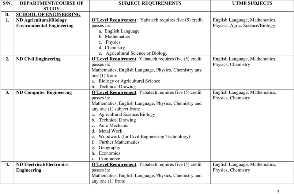 Requirements And Jamb Combinations For Nd Programmes In The College Programmes Pdf Free Download