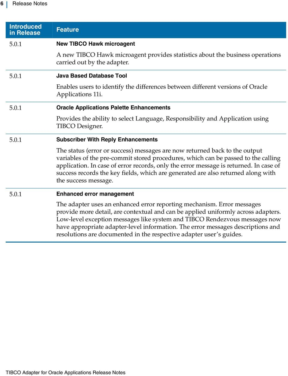 TIBCO Adapter for Oracle Applications Release Notes