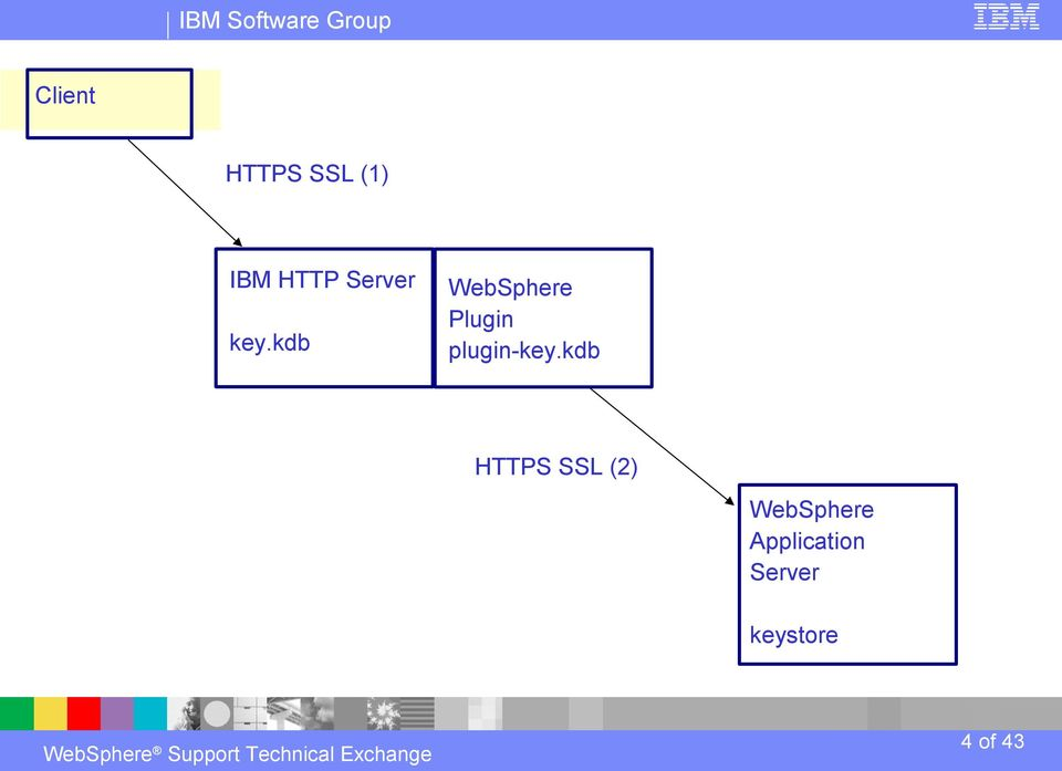 Setting Up Ssl From Client To Web Server And Plugin To Was Pdf