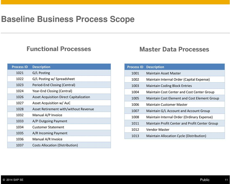 SAP Best Practices for Insurance Baseline Overview - PDF
