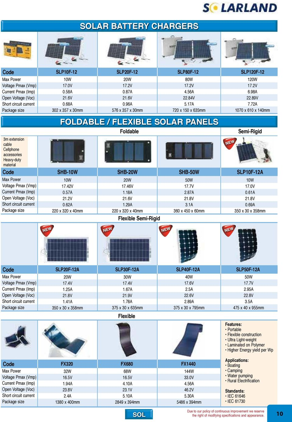 Distributed Solar Power Systems Short Form Catalogue Pdf Panel Cell 6v 1w Polycrystalline Portable 110x60mm 17a 720 X 150 635mm Foldable Flexible Ar Panels Slp120f12 120w 172v 698