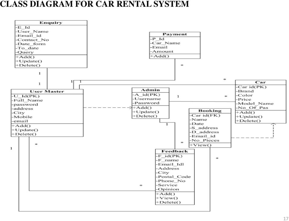 A Project Presentation on Online Car Rental System - PDF