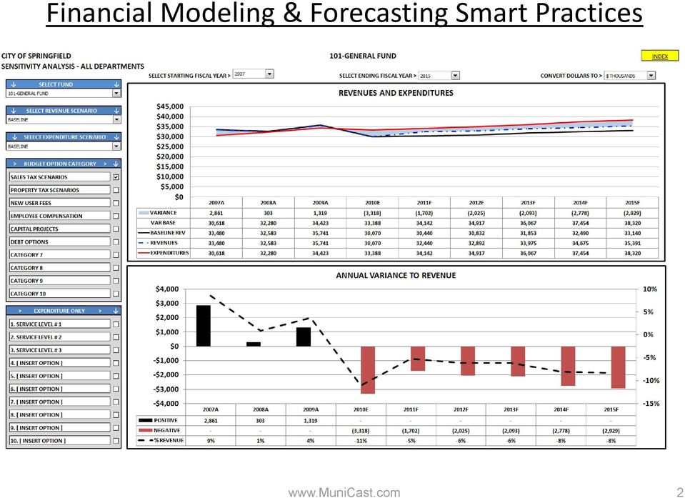 Financial Modeling and Forecasting Smart Practices - PDF