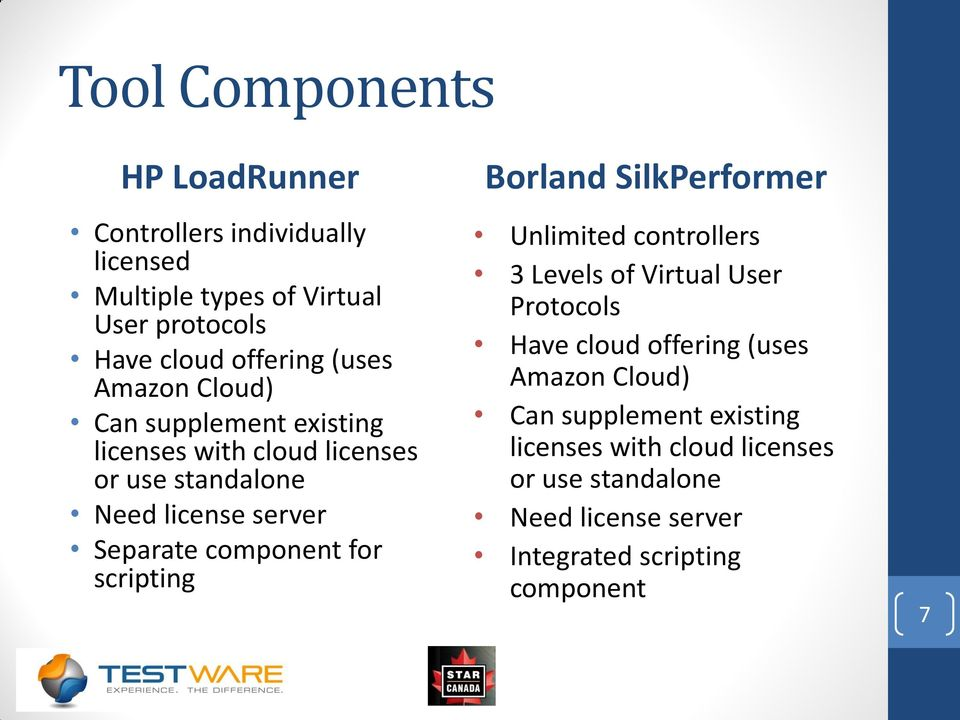 component for scripting Borland SilkPerformer Unlimited controllers 3 Levels of Virtual User Protocols Have cloud offering