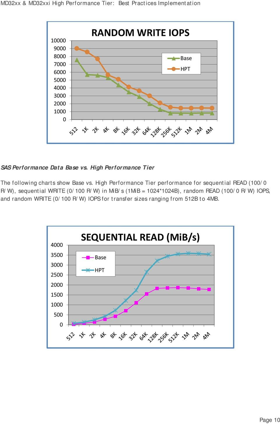 High Performance Tier performance for sequential READ (1/ R/W), sequential WRITE (/1 R/W) in MiB/s