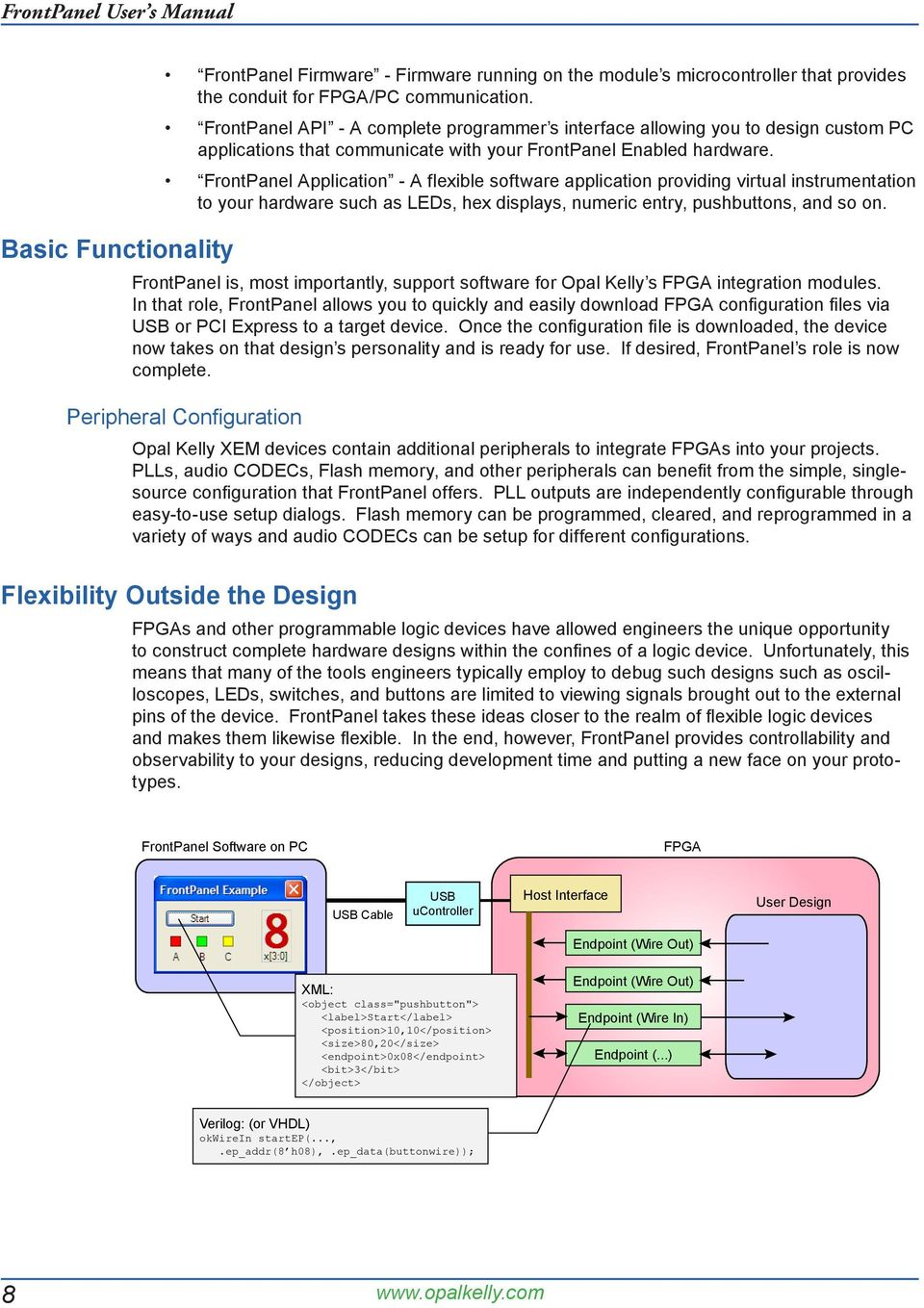 Opal Kelly Frontpanel A New Way To Control And Observe Fpga Designs Through Virtual Instruments On Your Pc Pdf Free Download