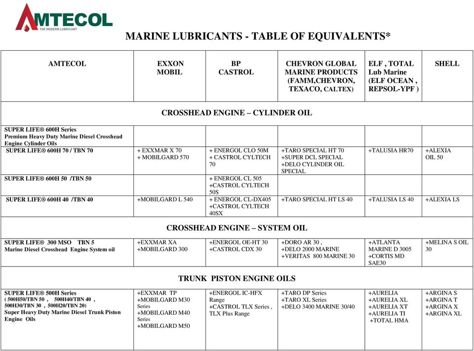 MARINE LUBRICANTS - TABLE OF EQUIVALENTS* - PDF