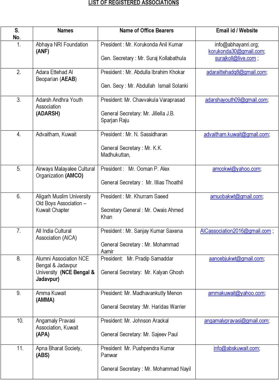 LIST OF REGISTERED ASSOCIATIONS  Names Name of Office Bearers id