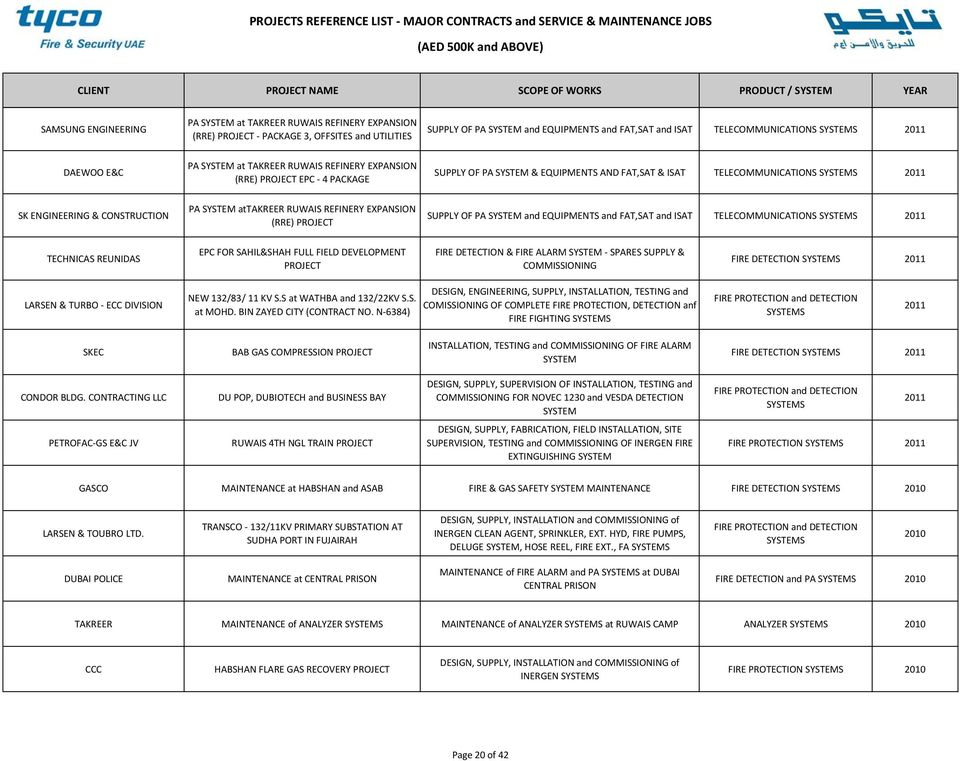 PROJECTS REFERENCE LIST MAJOR CONTRACTS and SERVICE