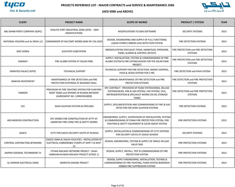 PROJECTS REFERENCE LIST MAJOR CONTRACTS and SERVICE & MAINTENANCE