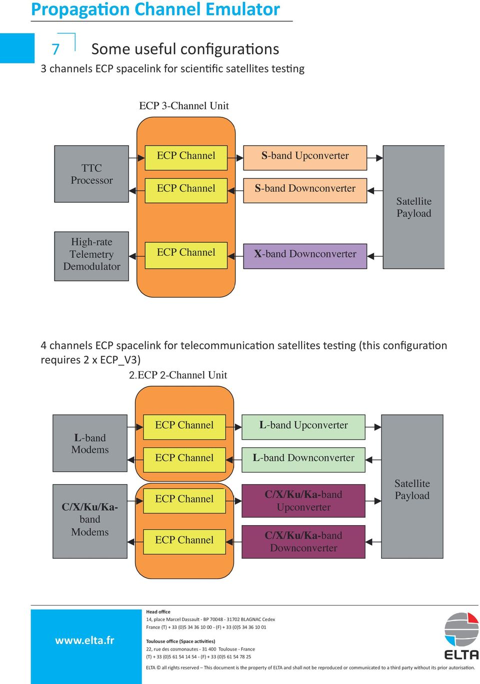 channels ECP spacelink for telecommunication