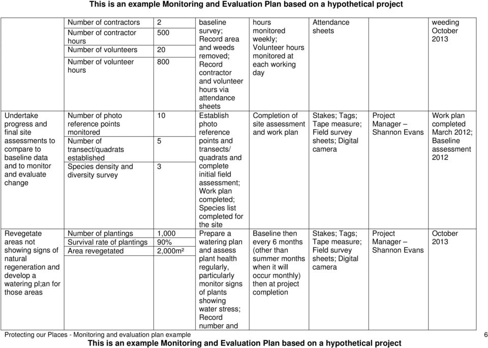 Project Evaluation Plan Template from docplayer.net