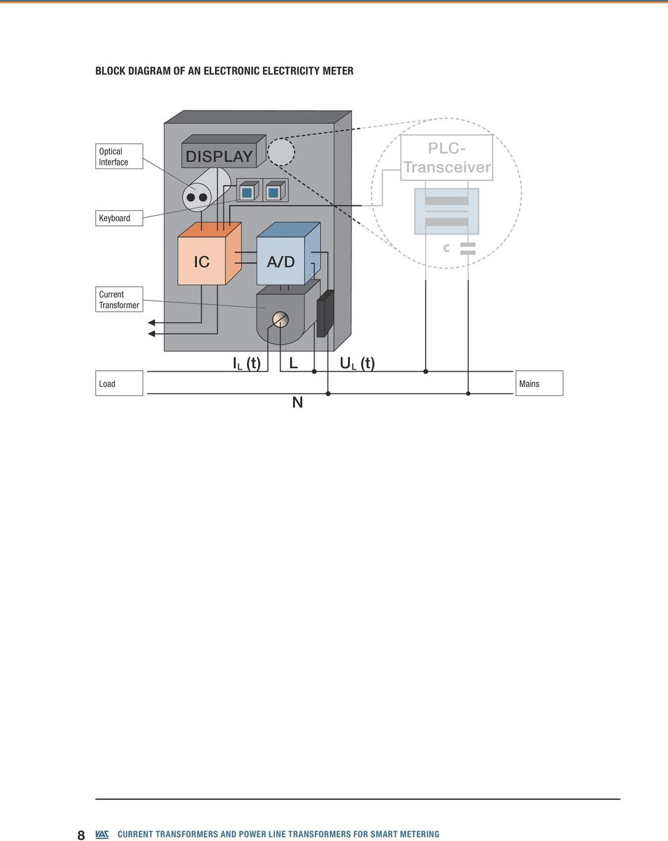 Current Transformers And Power Line For Smart Metering Block Diagram Of Transformer Load I L T N U Mains 8