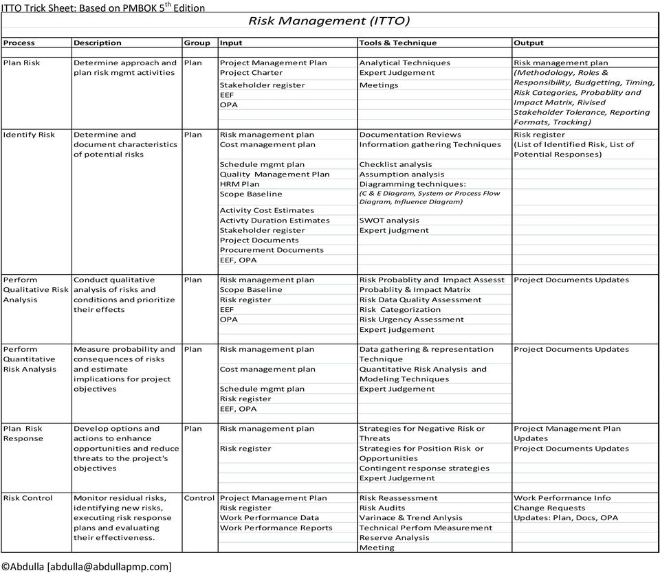Trick Sheet On Project Management Itto S Input Tool Techniques Process Flow Diagram Quality Control Stakeholder Tolerance Reporting Formats Tracking Risk Plan Documentation Reviews Register Cost