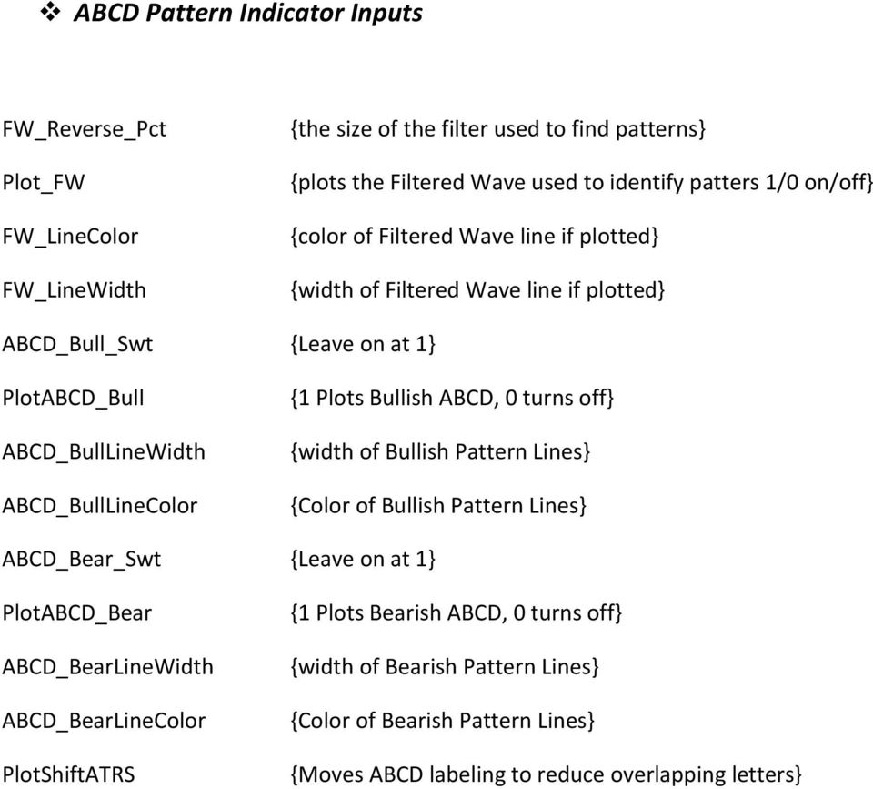 ABCD Pattern Indicator User s Guide - PDF